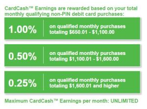 CardCash Earnings TAble